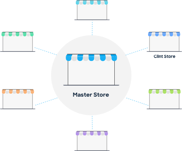 Master Stores