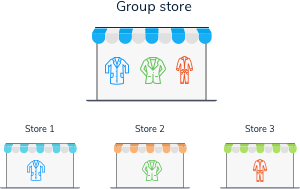 Group Stores