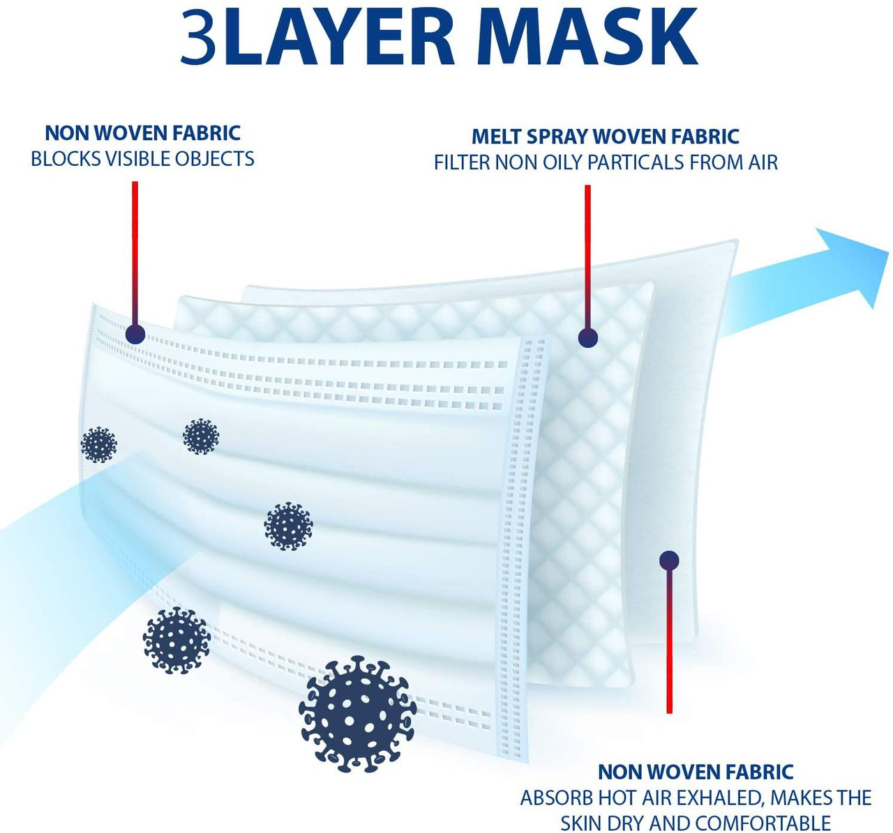 Disposable Face Masks -AFR